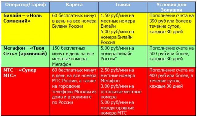 Описание «тарифов-Золушек» у каждого из операторов