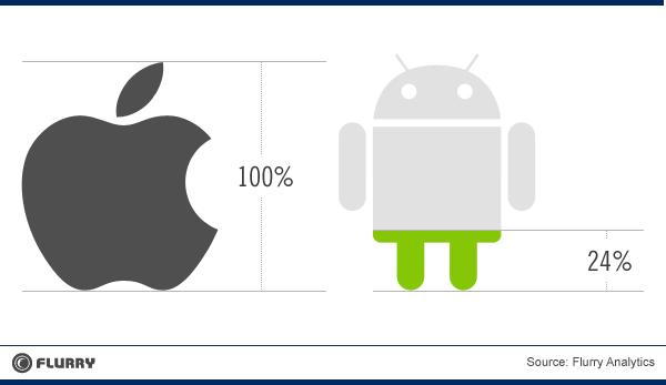 Создать приложение на андроид и ios