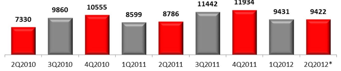 Российский рынок мобильных устройств, 2010-2012 гг, тыс. штук.