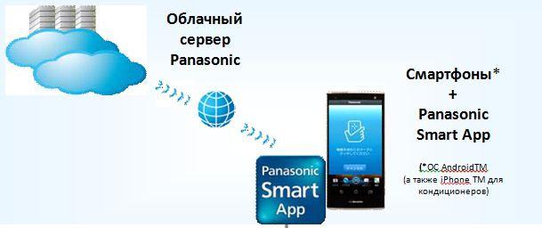 Panasonic Smart-App