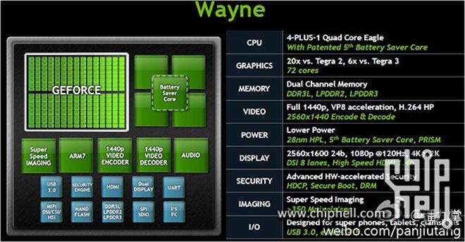 Nvidia Tegra 4 спецификации