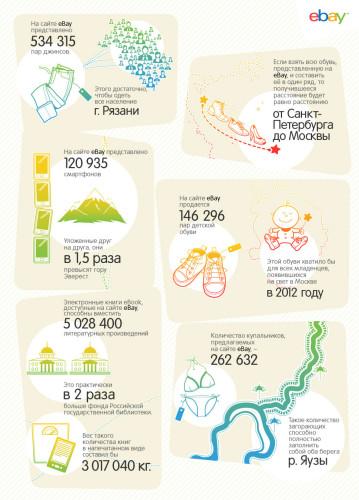 Инфографика eBay