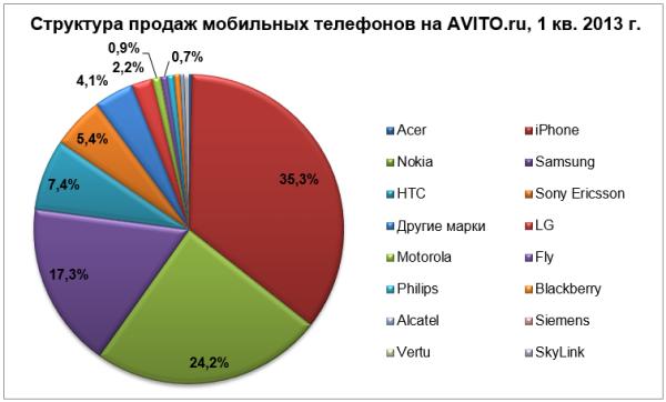 Мобильные тренды Авито 2013