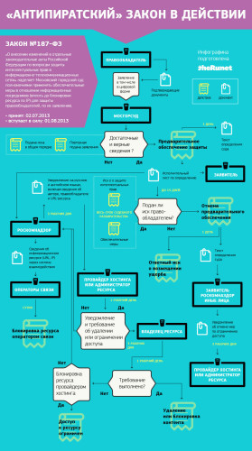 Инфографика: антипиратский закон