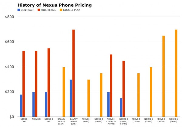 nexus-phone-pricing-history