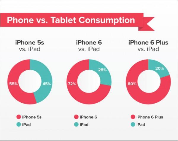 iPhone-data