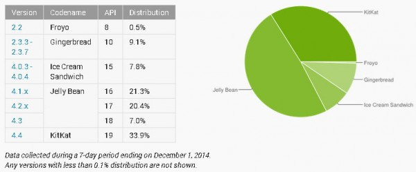 Android-distribution-dec