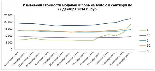 iphone_price_rises_avito